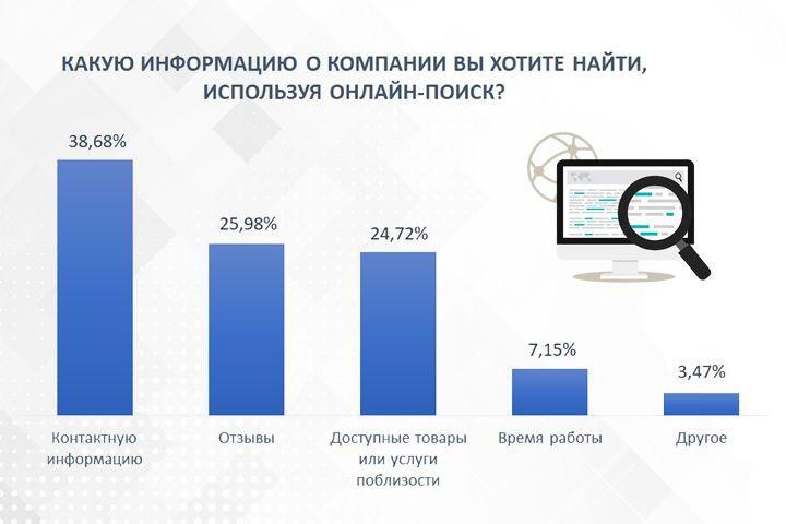 Данные предоставлены компанией Rocket Data