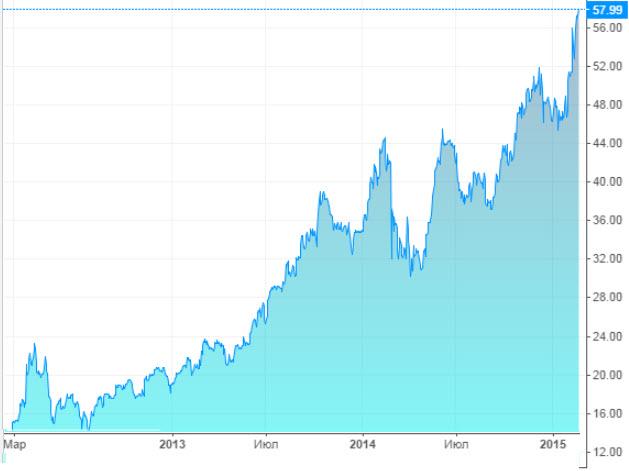 Скриншот с сайта ru.investing.com