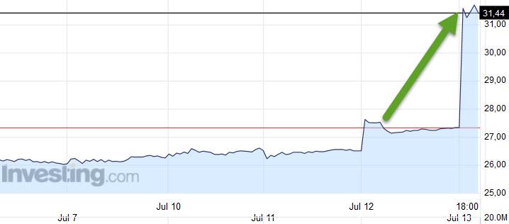 График котировок акций Яндекс на Nasdaq