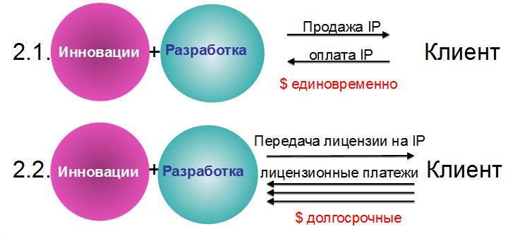 Слайд из презентации Людмилы Антоновской