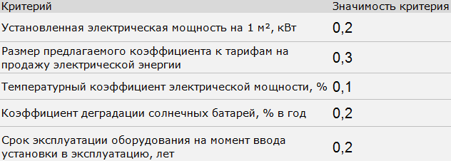 """Источник: ОДО """"ЭНЭКА"""""""