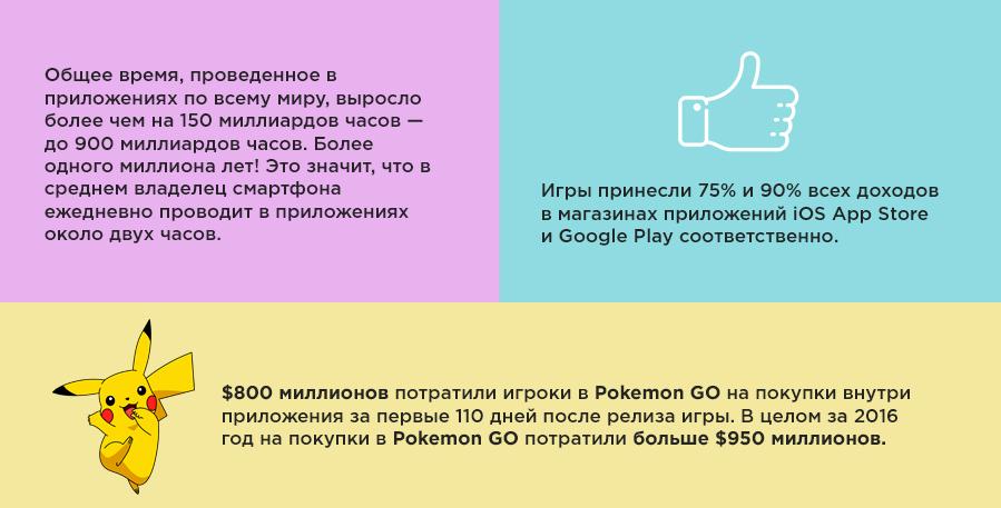 Данные: Netpeak за 2016 год