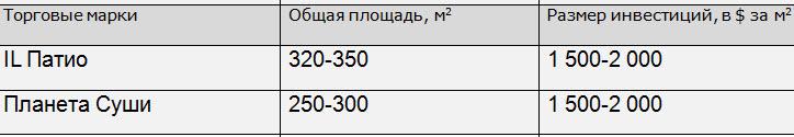По данным rosinter.ru