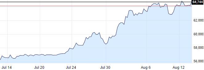 Колебания пары USD/RUB на рынке Форекс. Скриншот с сайта ru.investing.com