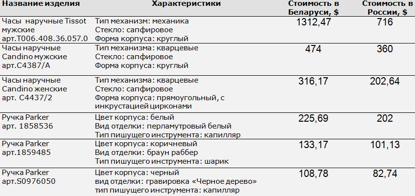 Данные:собственные расчеты на основе информации timeshop.by, butikvremeni.ru, bestwatch.ru, parker.ru