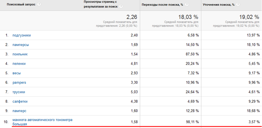 Google Analytics 11