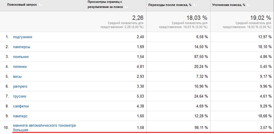Google Analytics 11