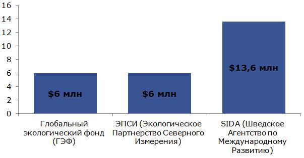 Данные: презентация Романа Осипова