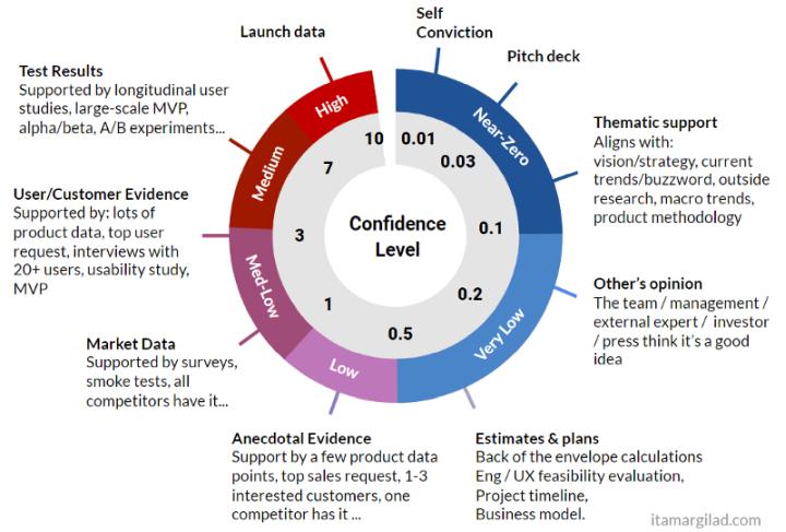 Рис. 5. Определение уровня уверенности.