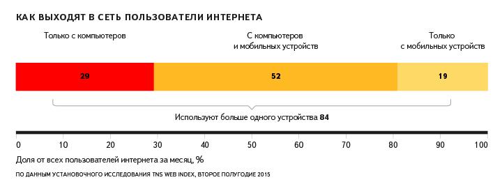 Данные Яндекс