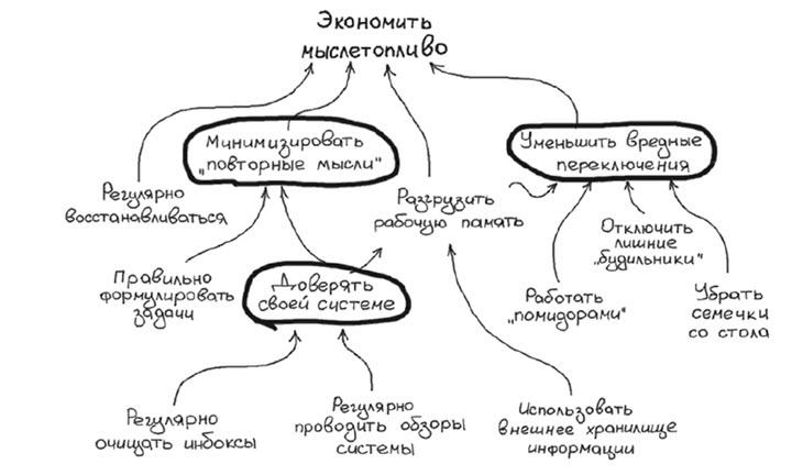 Материал из книги Максима Дорофеева