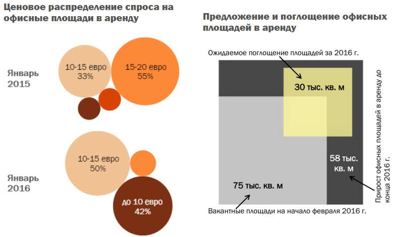 Данные: «Твоя столица»