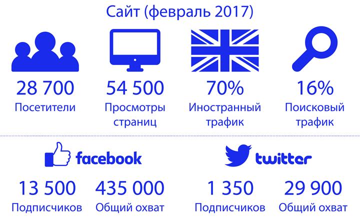 Данные TUT.by