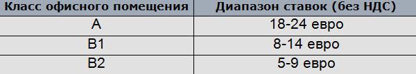 Данные Colliers International