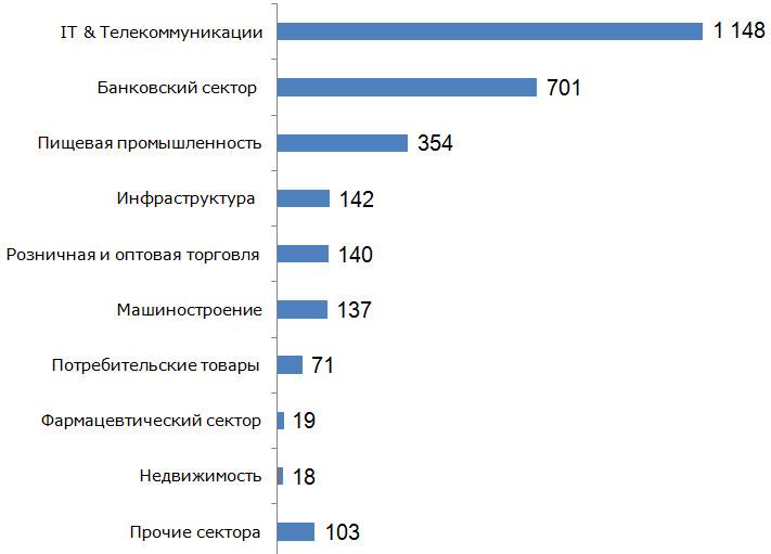 По данным EnterInvest