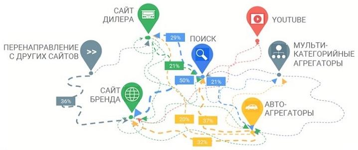 Инфографика: исследование Google и Nielsen «Онлайн путь к покупке автомобиля»