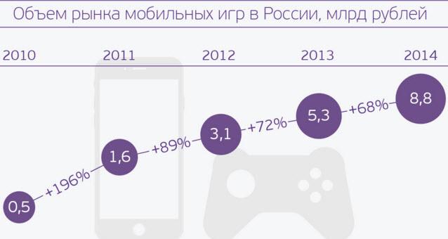 Данные: Mail.Ru Group