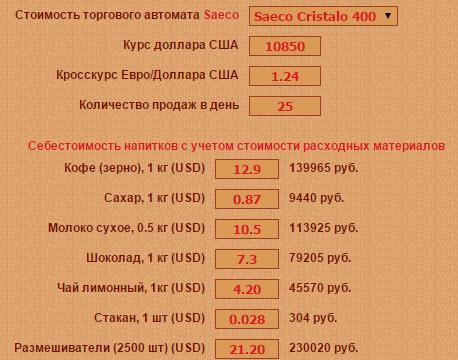 Расчеты: по данным сайта saeco.by