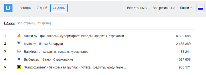Скриншот рейтинга Liveinternet (количество заходов на банковские порталы в России)