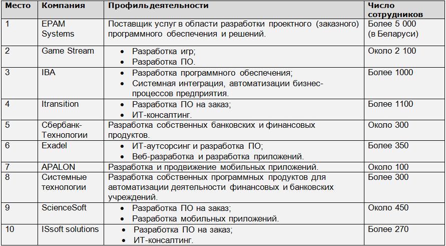 По информации ПВТ, dev.by, rabota.tut.by и официальных сайтов компаний