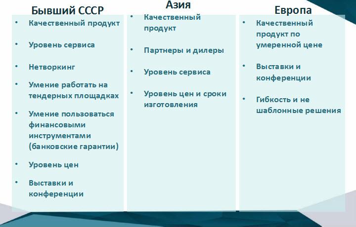 Слайд из презентации Михаила Дорошевича