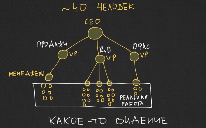 Слайд из презентации Михаила Дубакова