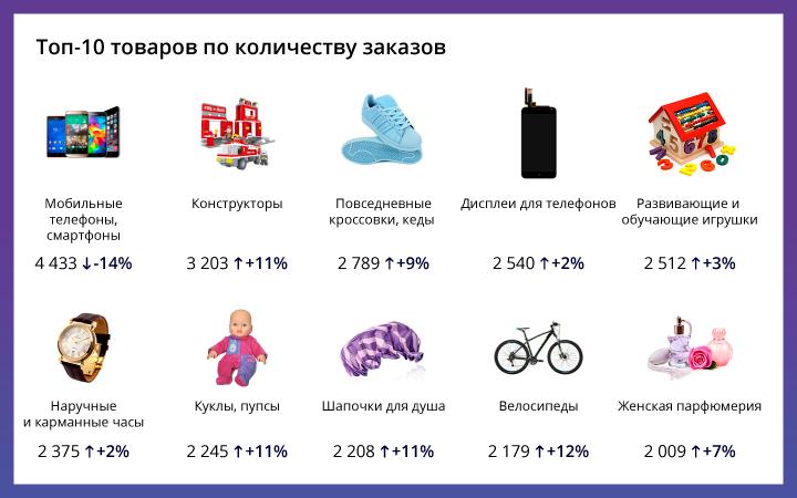 Данные: Deal.by