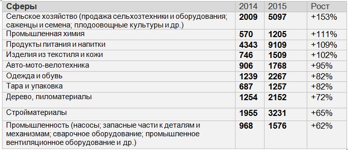 Данные: Аllbiz