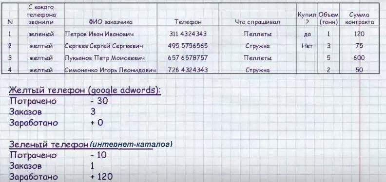 Данные: вебинар Дмитрий Лисицкого на YouTube
