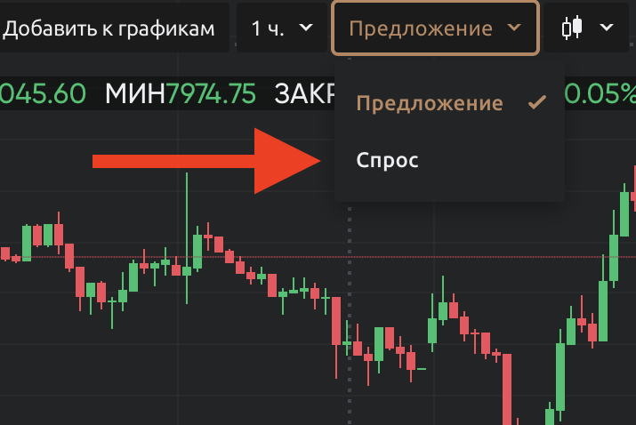 Мониторинг спроса и предложения на рынке на Currency