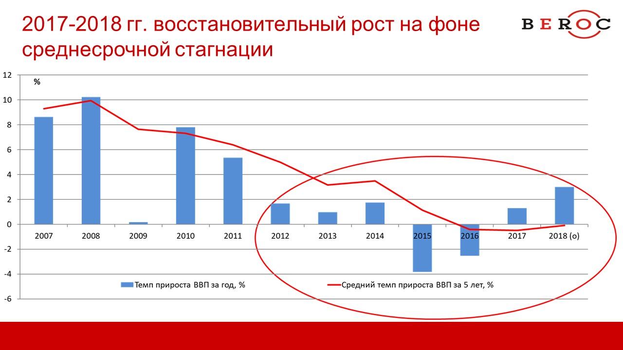 Слайд из презентации Дмитрия Крука