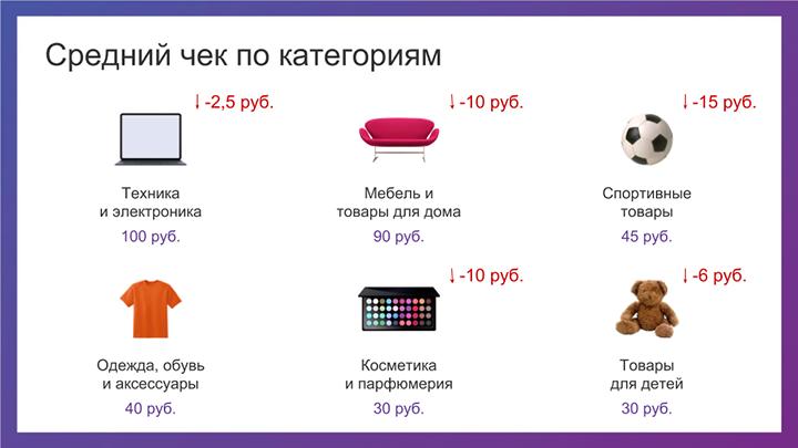 Данные предоставлены аналитическим источников e-data.by