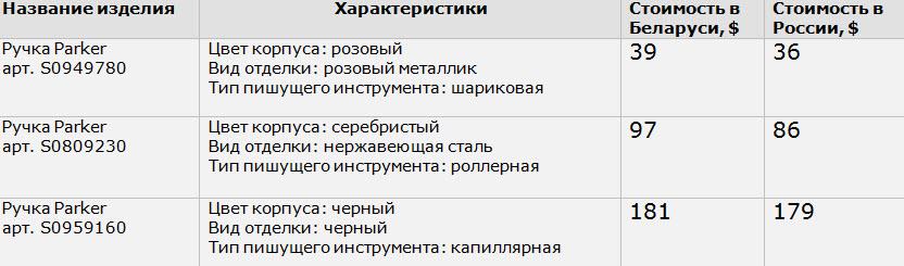 Источник: timeshop.by, parkerclub.ru, собственные расчеты