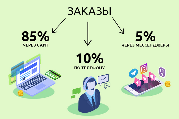 Распределение заказов поспособу оформления, инфографика предоставлена героем материала
