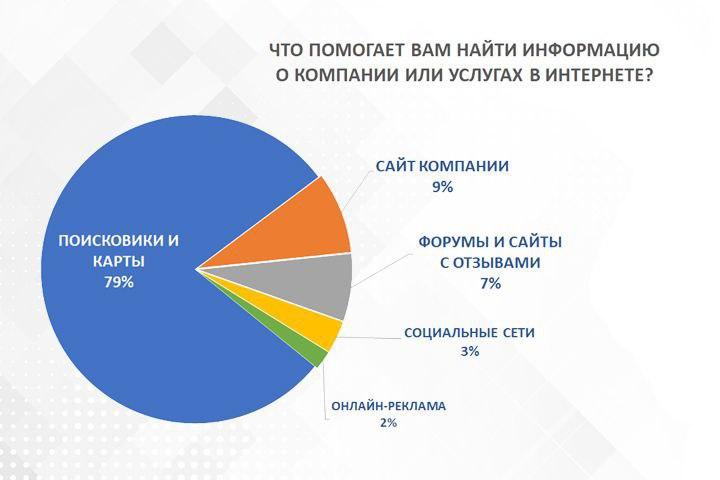 Данные предоставлены компанией RocketData