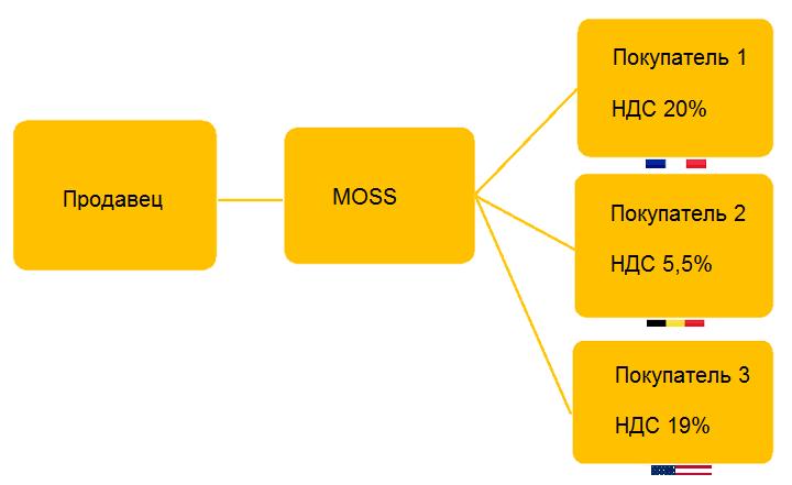 НДС платится с помощью MOSS, где плательщик самостоятельно распределяет НДС по ставкам государств пользователей.