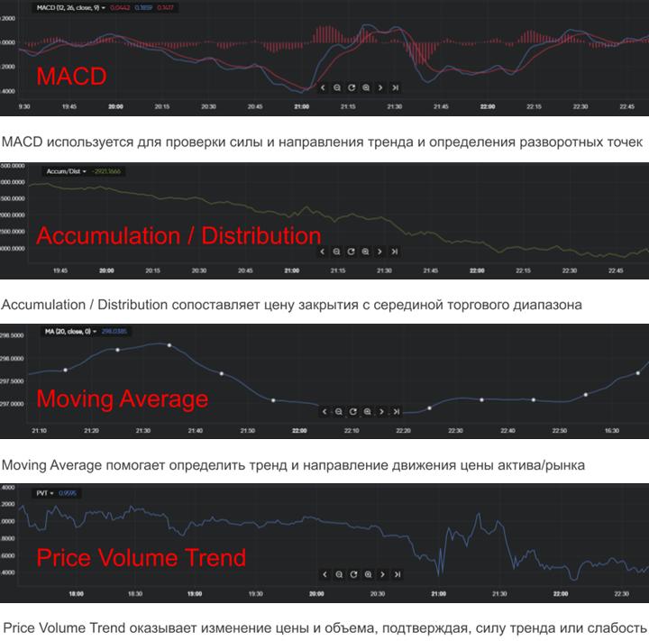 Виды технических индикаторов на Currency