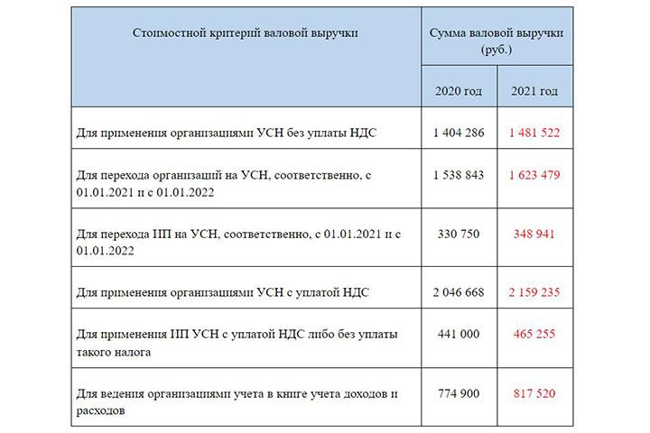 Суммы в таблице указаны в бел. рублях. Изображение предоставлено автором