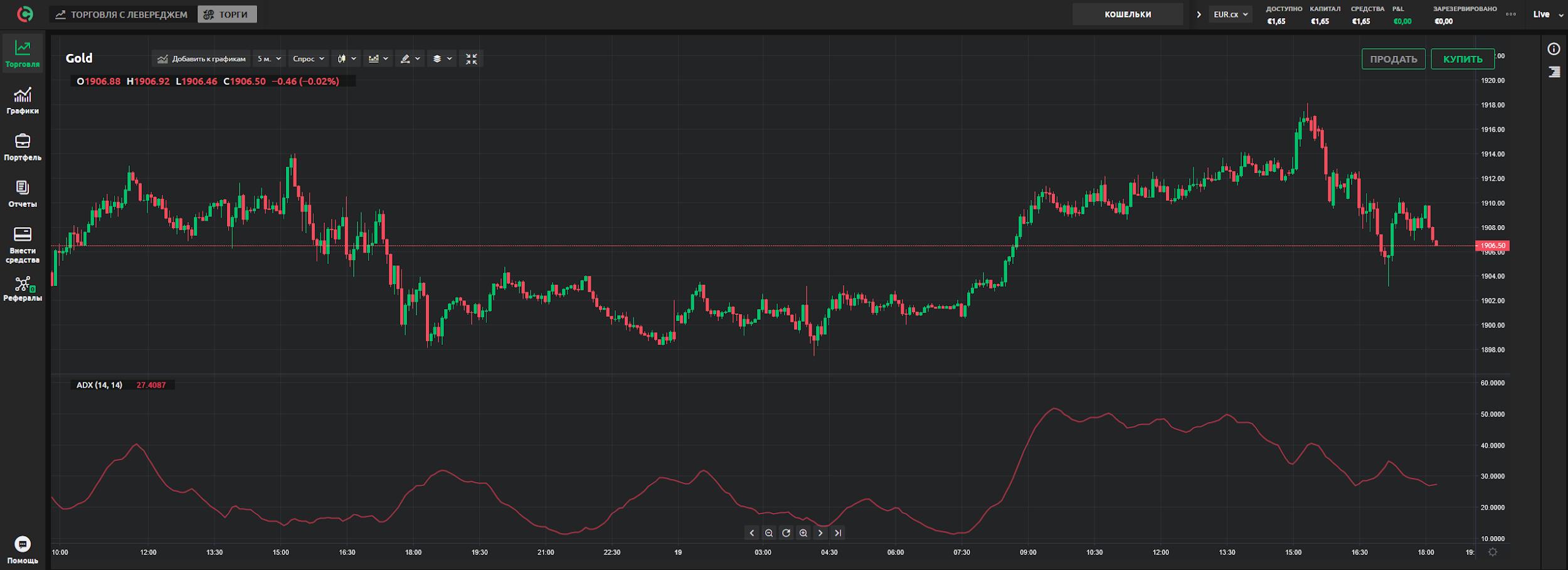 Динамика движения цены токенизированного актива золота на currency.com