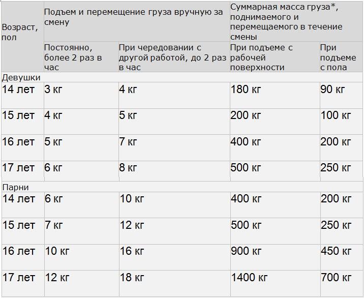 Нормативы, установленные постановлением Минздрава Беларуси «Об установлении предельных норм подъема и перемещения несовершеннолетними тяжестей вручную»