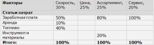 """Данные «Здесь и Сейчас"""""""
