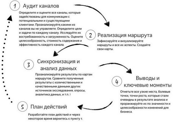 Общая схема работы с СJM