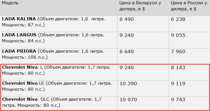 Данные: lada.ru, minsk-lada.by, incom-auto.ru