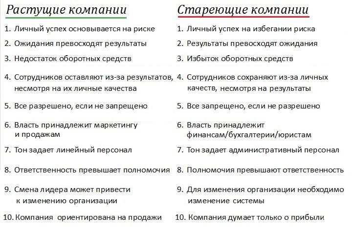 Признаки старения компаний. Слайд из презентации Павла Голенченко