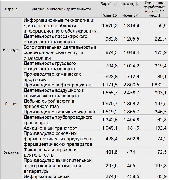 Данные Белстат, Росстат, Укрстат, собственные расчеты