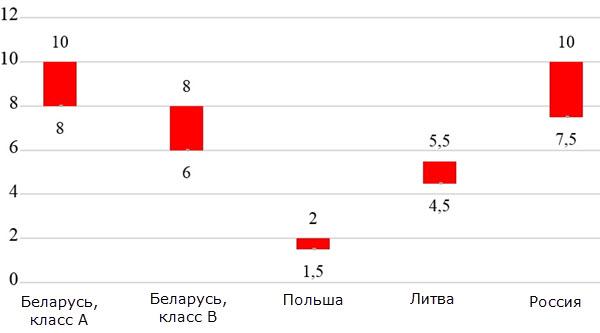 Данные: компания ЭНЭКА