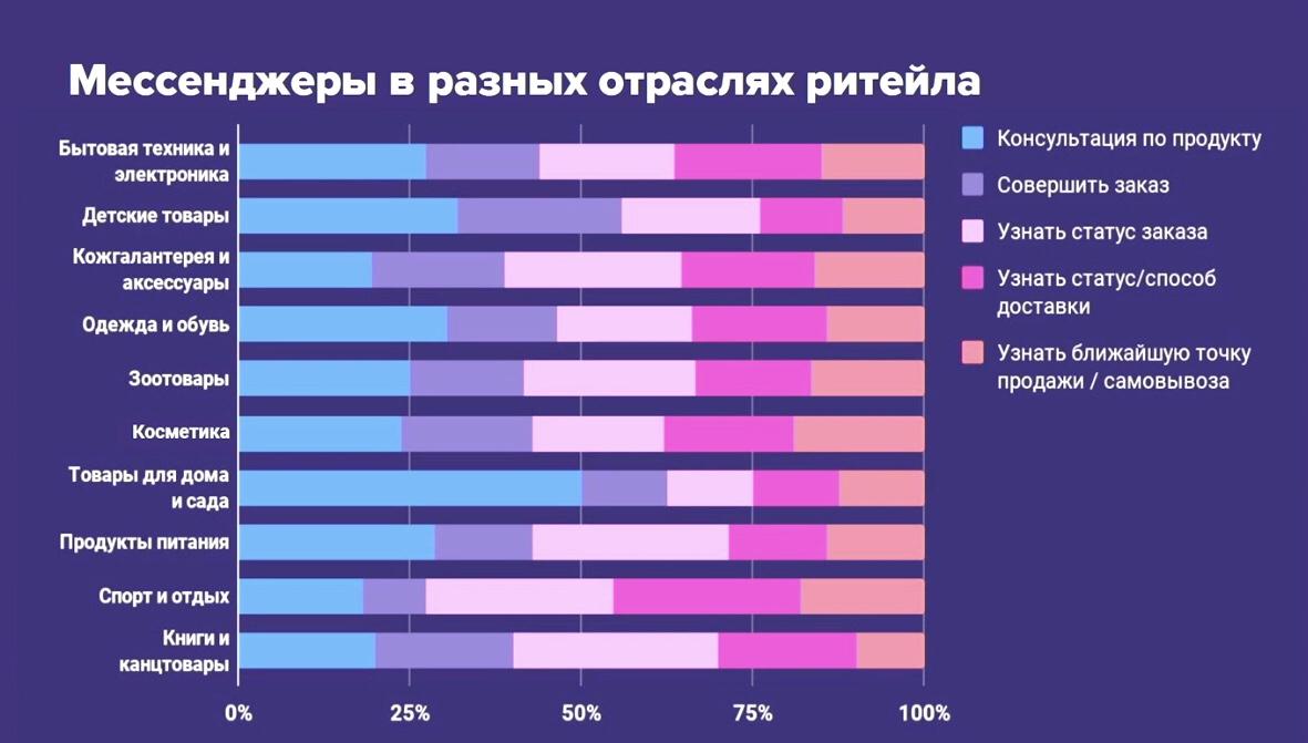 Данные исследования RetailCRM. Скриншот предоставлен автором
