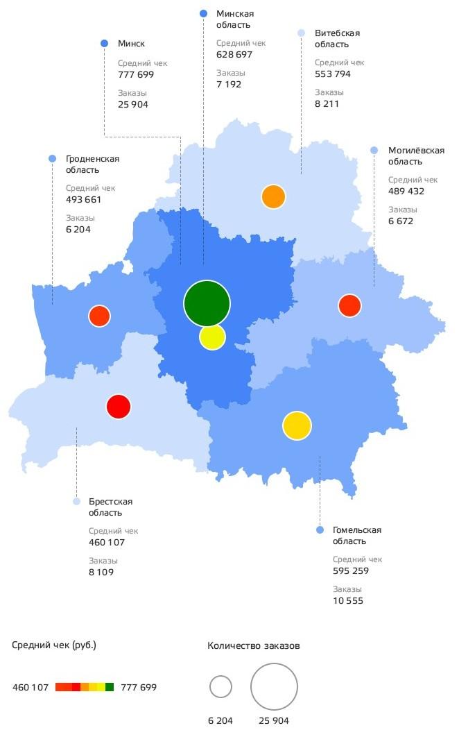 Средний чек и количество заказов в региональном разрезе. Источник: Deal.by
