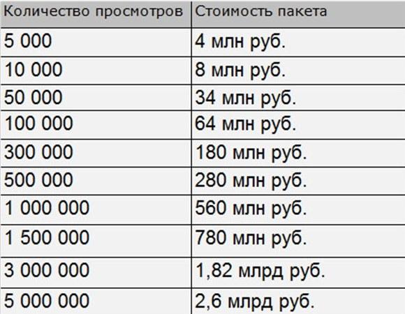 Примерная стоимость пакетов «посева» видеороликов
