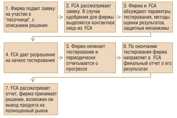 Алгоритм допуска и проведения тестирования в регулятивной песочнице (Великобритания), www.cbr.ru